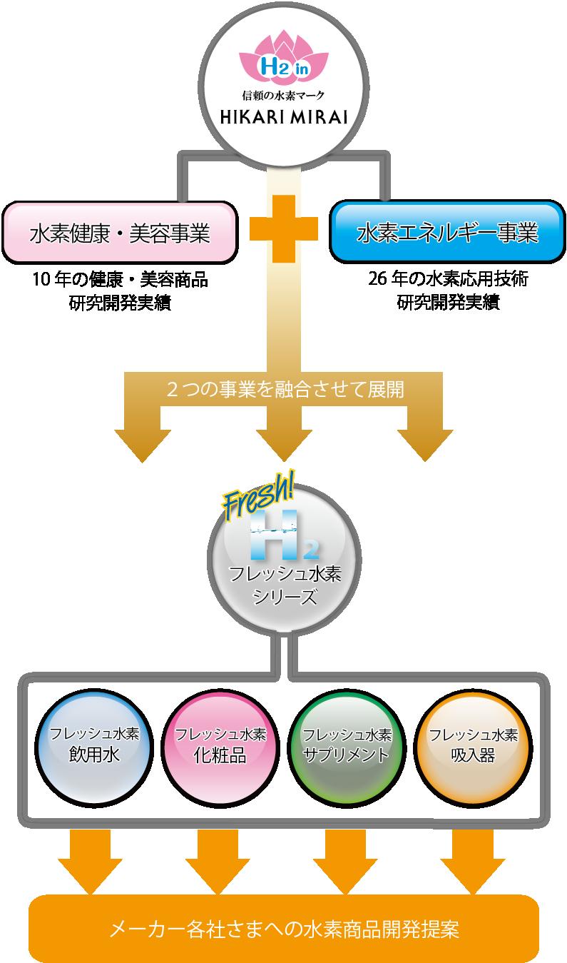 ヒカリミライ事業構成図