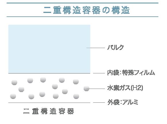二重構造容器の構造