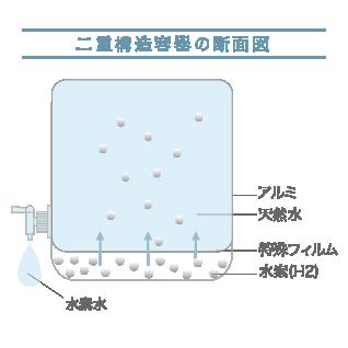 二重構造容器の断面図