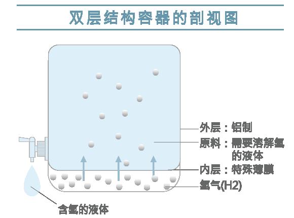 双层结构容器的剖视图