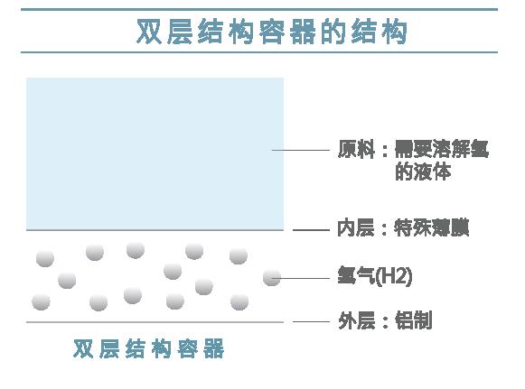 双层结构容器的结构